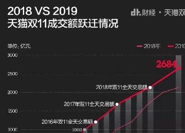 2019宠物行业 天猫+淘宝双十一战报
